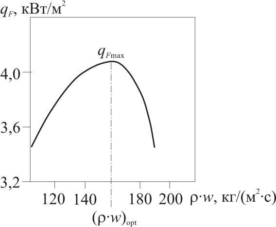 Ris2-Zavisimost-plotnosti-teplovogo-potoka-ot-massovoy-skorosti-hladagenta-pri-raznyh-kratnostjah-tsirkulyatsii