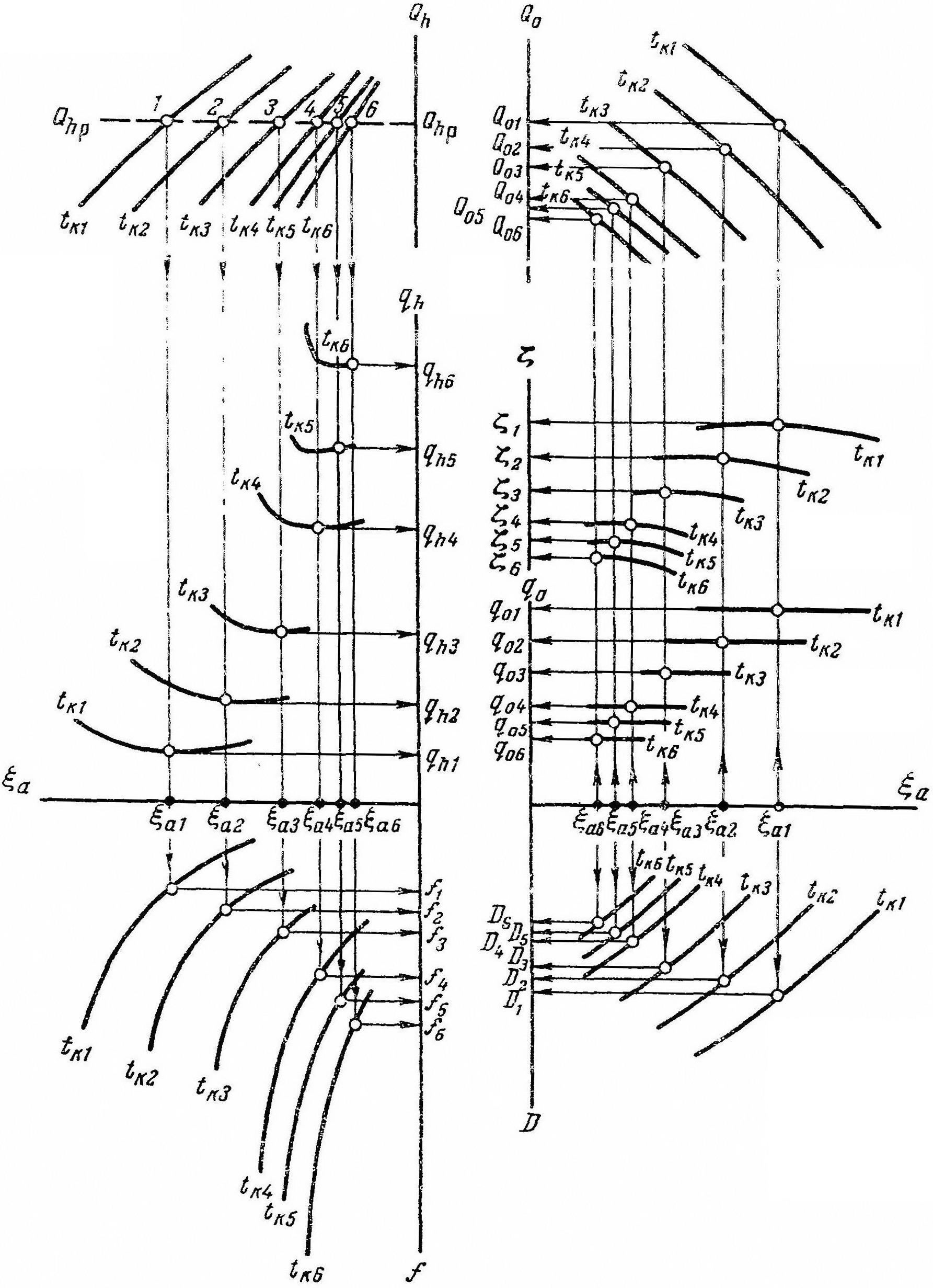 Рис. 1. Определение рабочих параметров АХМ в режиме t0 = inv, tк = var