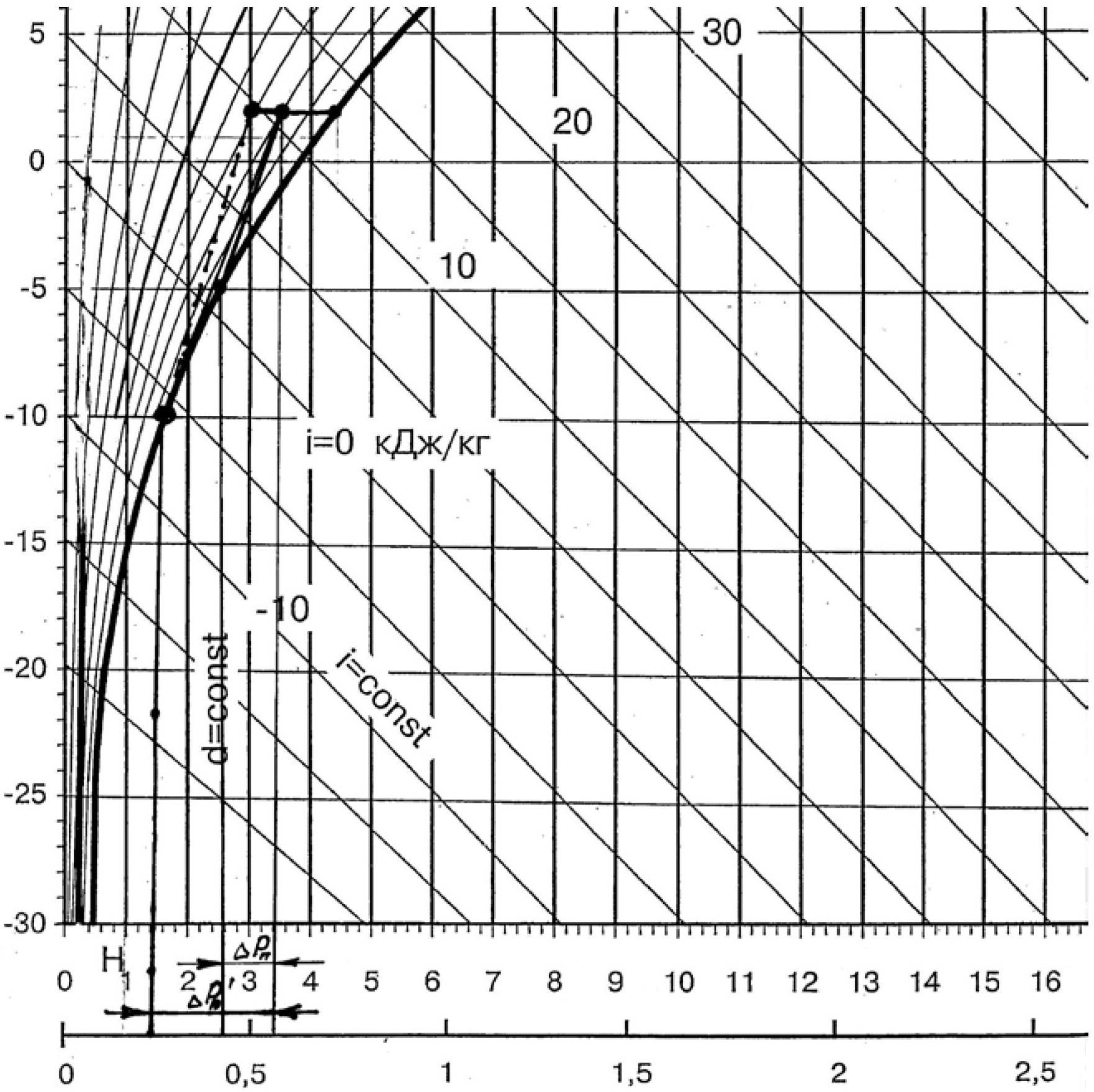 Рис. 1. Процесс обработки воздуха в і-d диаграмме влажного воздуха у поверхности приборов охлаждения