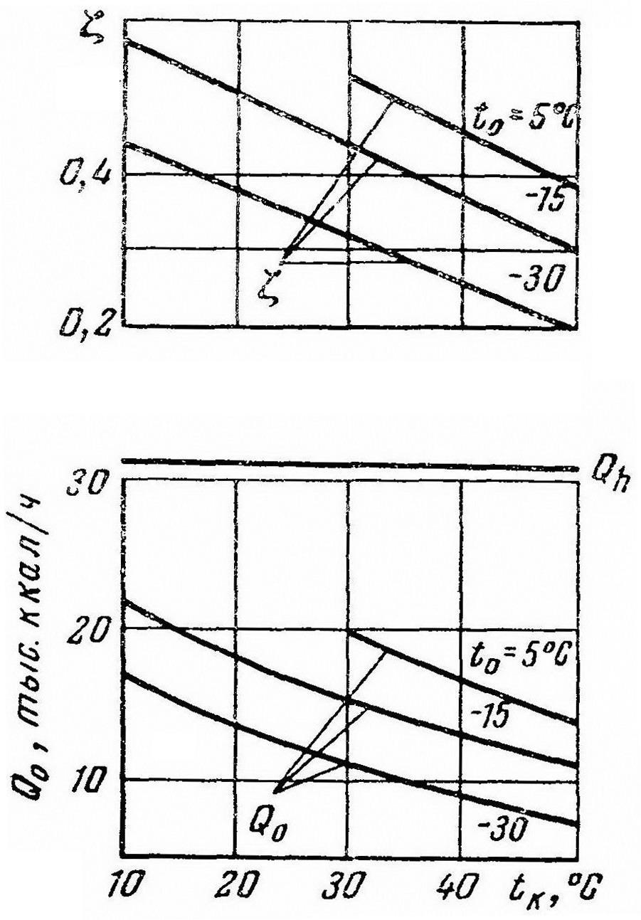 Рис. 2. Характеристики АХМ для автономного рефрижераторного вагона