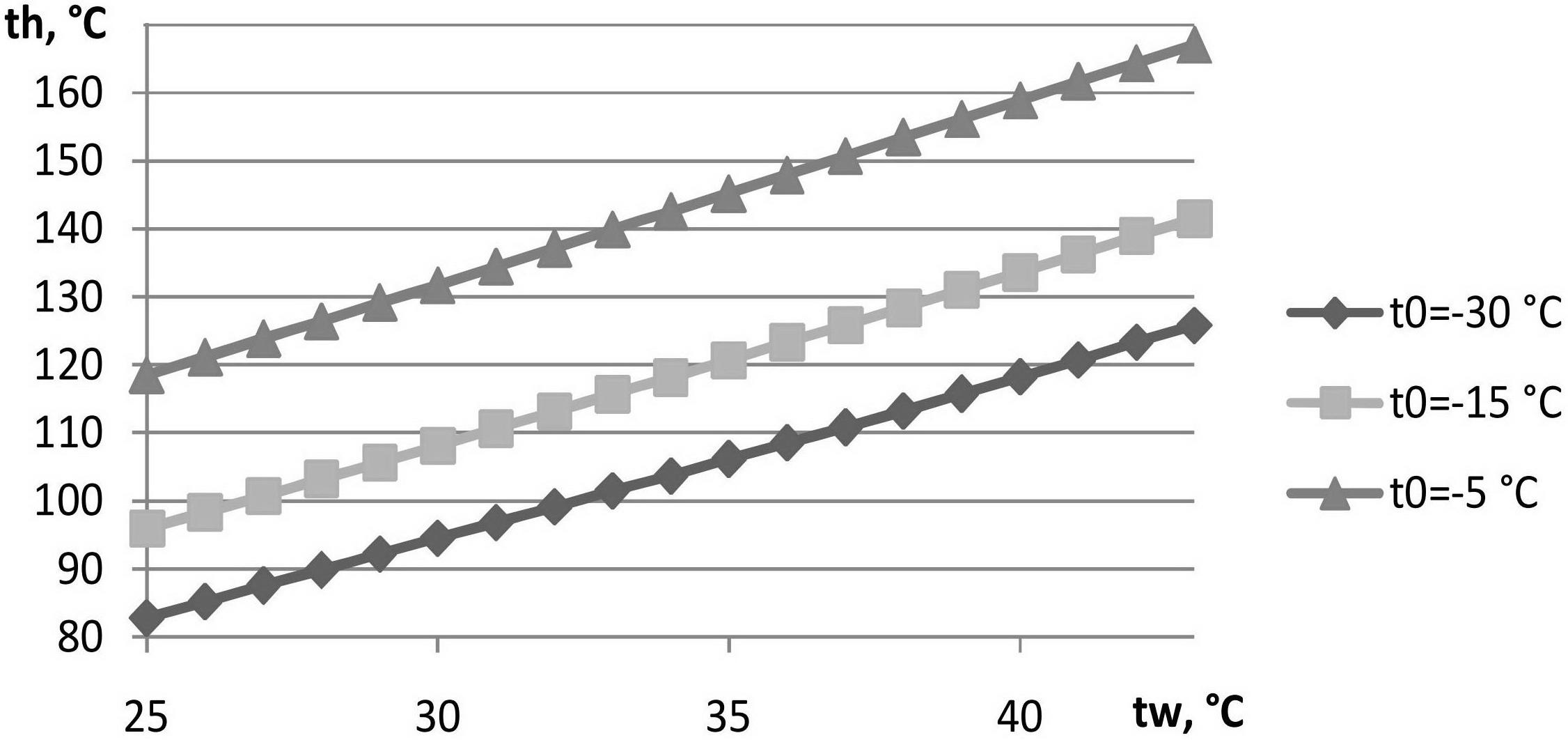 Рис. 2. Результаты расчета минимальной температуры греющего источника th в зависимости от температур охлаждаемого объекта to и охлаждающей воды tw