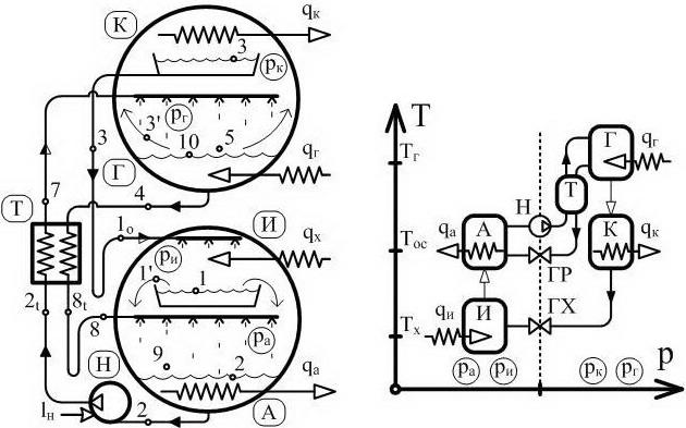 Рис. 1. Принципиальная схема (а) и тепловые потоки (б) АБТТ