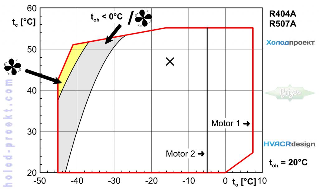 Компрессорно-конденсаторный-агрегат-Bitzer-LH64-2CC-3-2Y-40S-Область-применения
