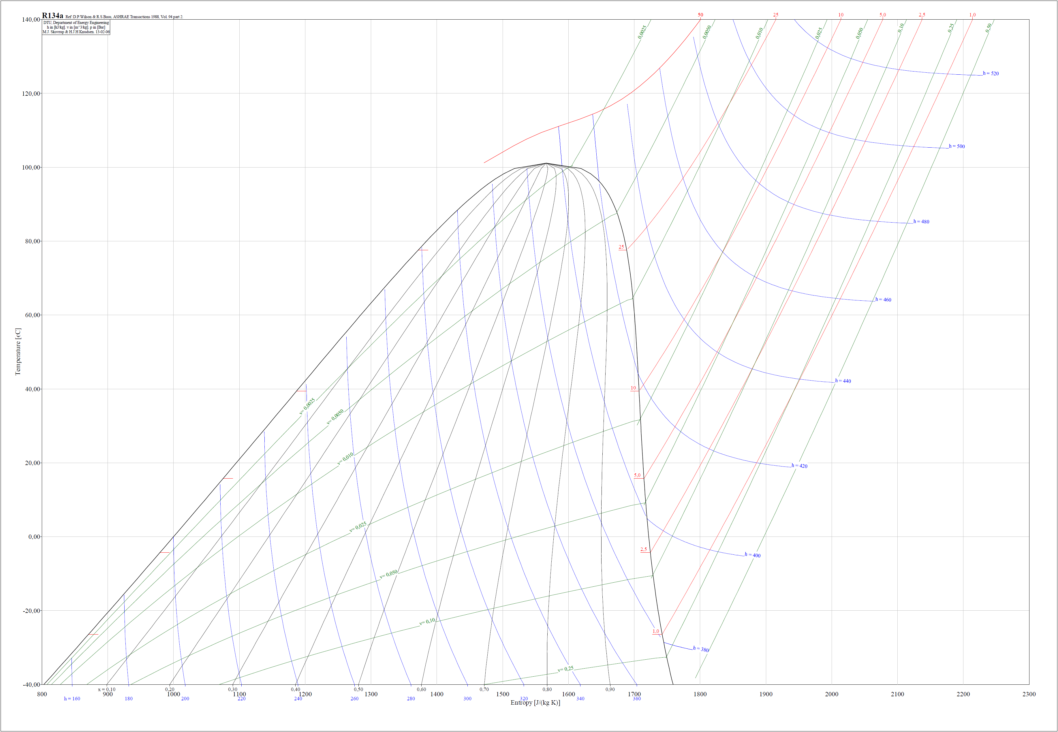 Диграммы хладагента r134a | Холод-проект - Проектирование ... r134a t s diagram r134a t  s diagram