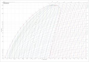 log (p) - h диаграмма R134a