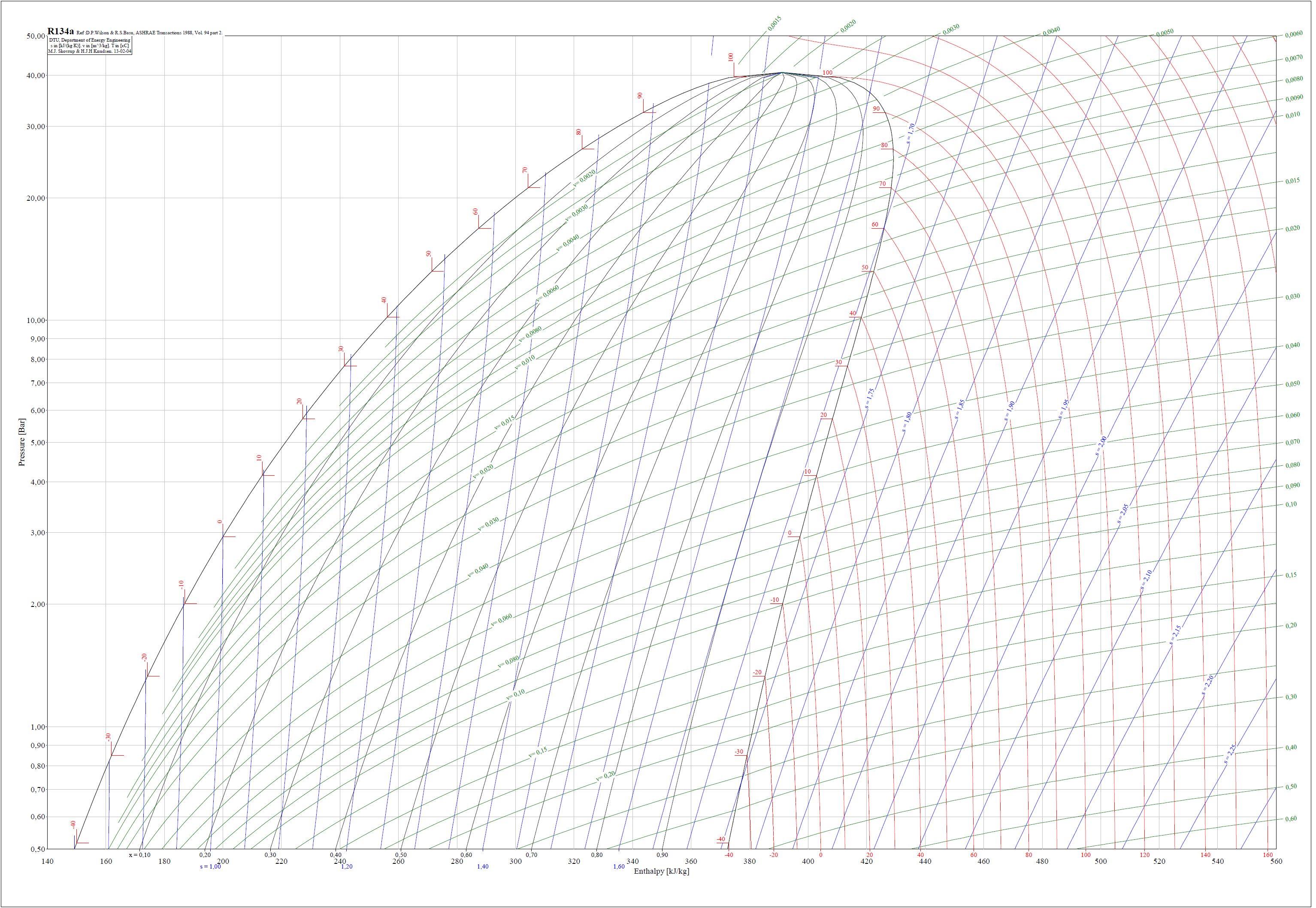 r134a refrigerant t s diagram