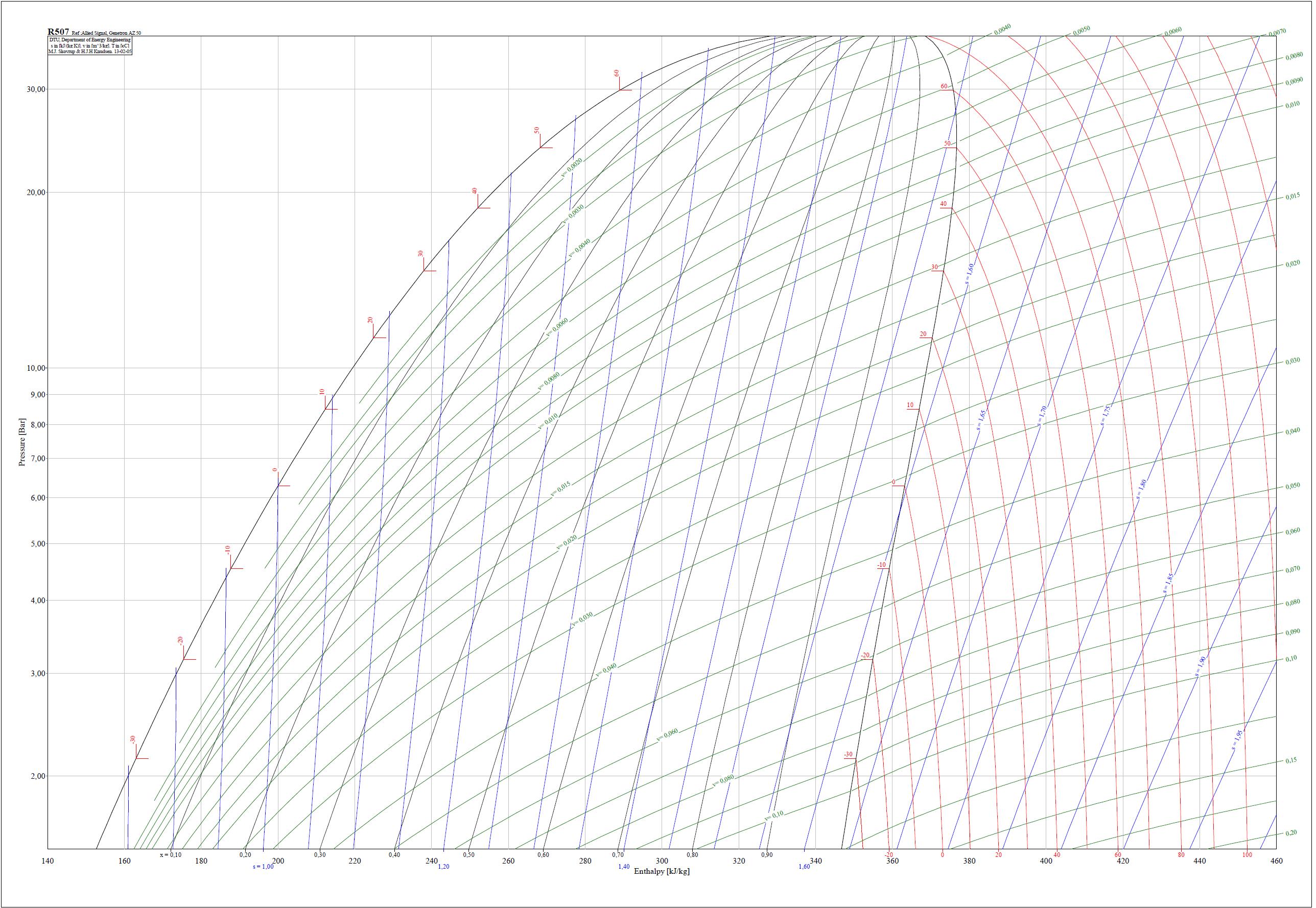 Диаграммы хладагента R507