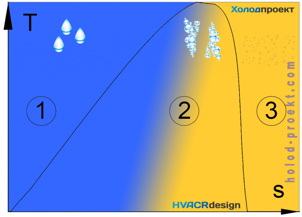 Диаграмма-T-s-схематическое-изображение