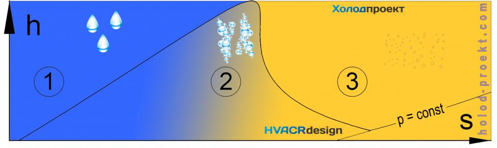 Диаграмма-h-s-схематическое-изображение