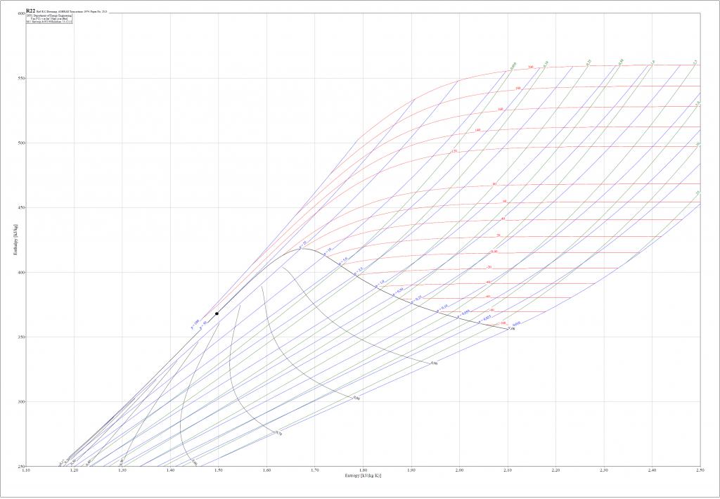 R22-h-s-diagram