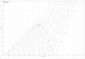 R22-t-s-diagram