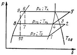цикл двухступенчатой ХМ с полным промежуточным охлаждением