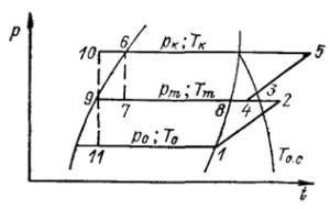 цикл двухступенчатой ХМ с неполным промежуточным охлаждением