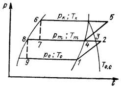цикл двухступенчатой ХМ с двухкратным дросселированием