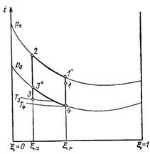 цикл абсорбционной ХМ