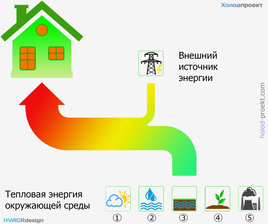 Схема переноса тепловой энергии