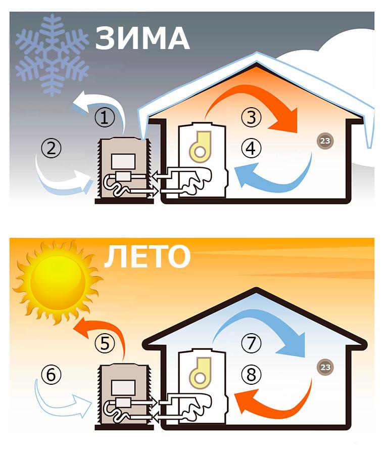 Принцип работы теплового насоса. Зимний и летний режимы.