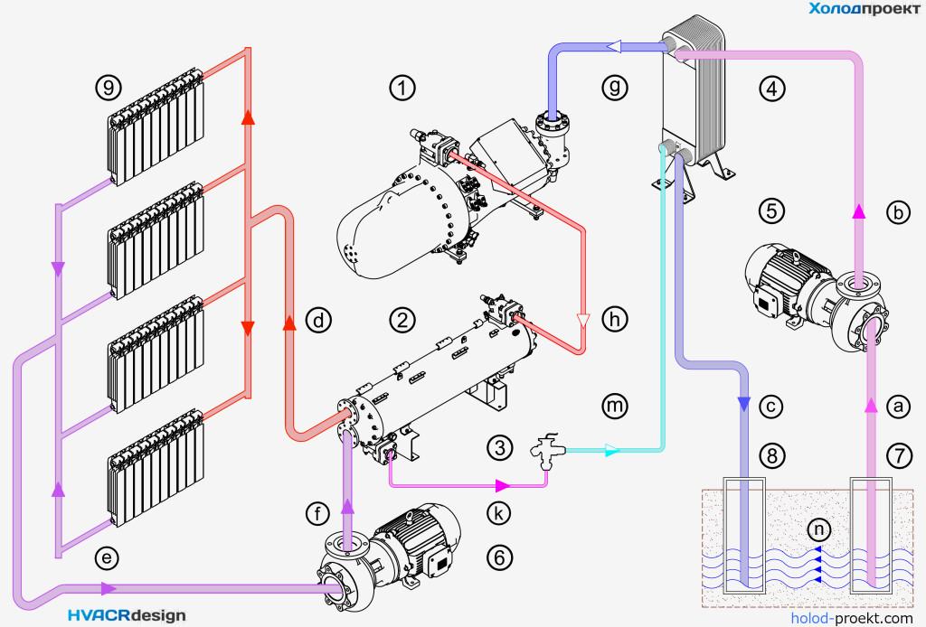 Схема гидравлическая принципиальная работы теплового насоса типа вода-вода с отбором тепла грунтовых вод посредством скважин