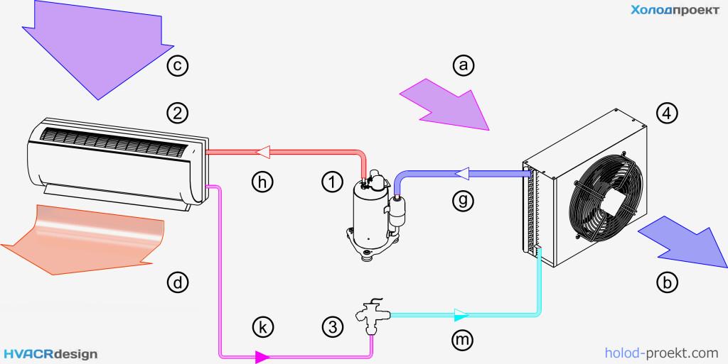 Схема принципиальная работы теплового насоса воздух-воздух с отбором тепла от наружного воздуха