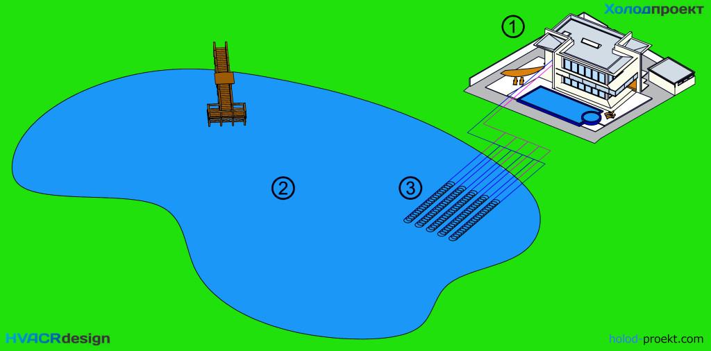 Установка коллектора теплового насоса на дно озера для отбора низкопотенциального тепла