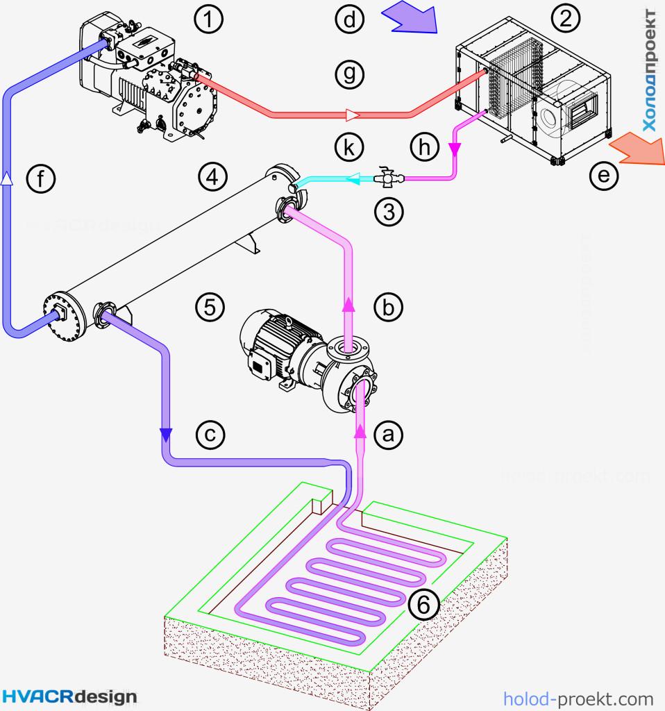 Схема гидравлическая принципиальная работы теплового насоса типа грунт-воздух с отбором тепла от грунта посредством коллектора