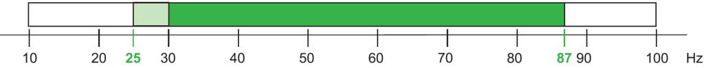 Диапазон частот компрессоров Ecoline Varispeed