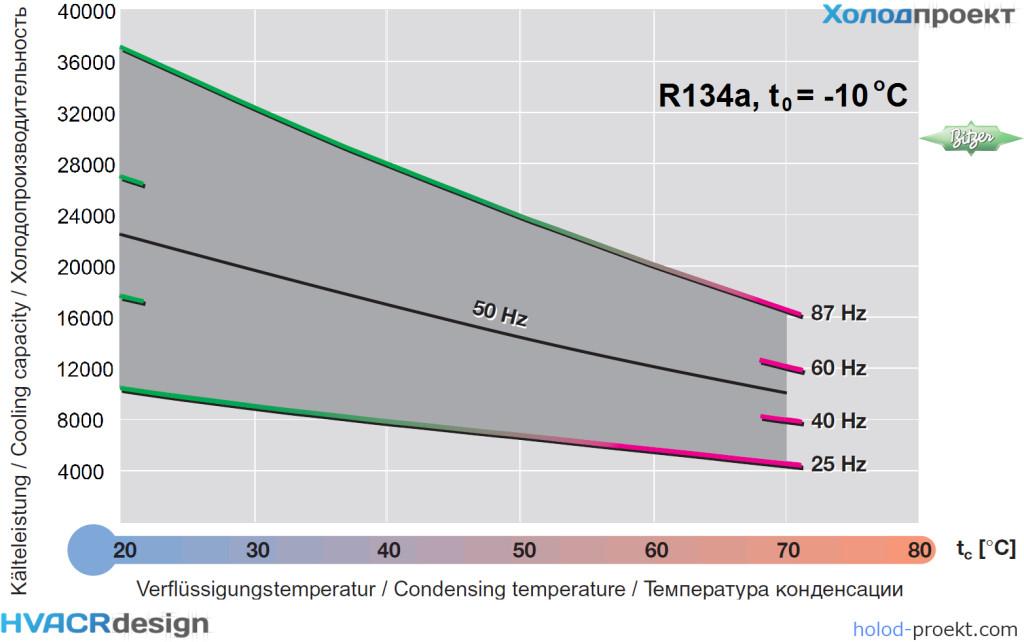 Диаграмма показывает широкий диапазон применений компрессора 4NE-20.F4Y-40S на R134a при t0 = -10°С