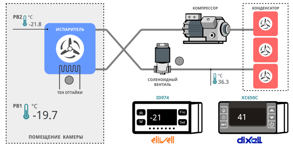 Рисунок 1 - Интерфейс системы мониторинга холодильной установки