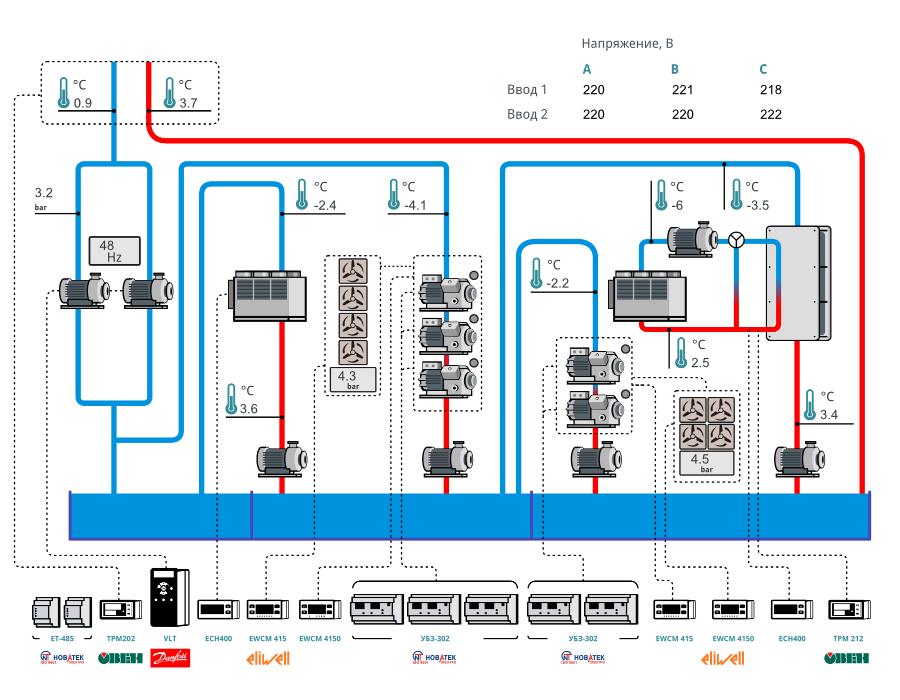 Рисунок 2 – Пример интерфейса системы мониторинга