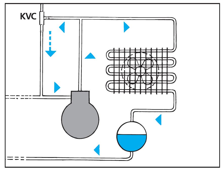 KVC valve